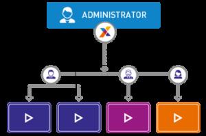 Централизованное управление учетными записями и панелями